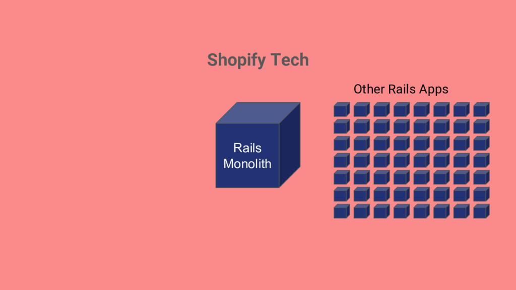 Shopify Tech Rails Monolith Other Rails Apps