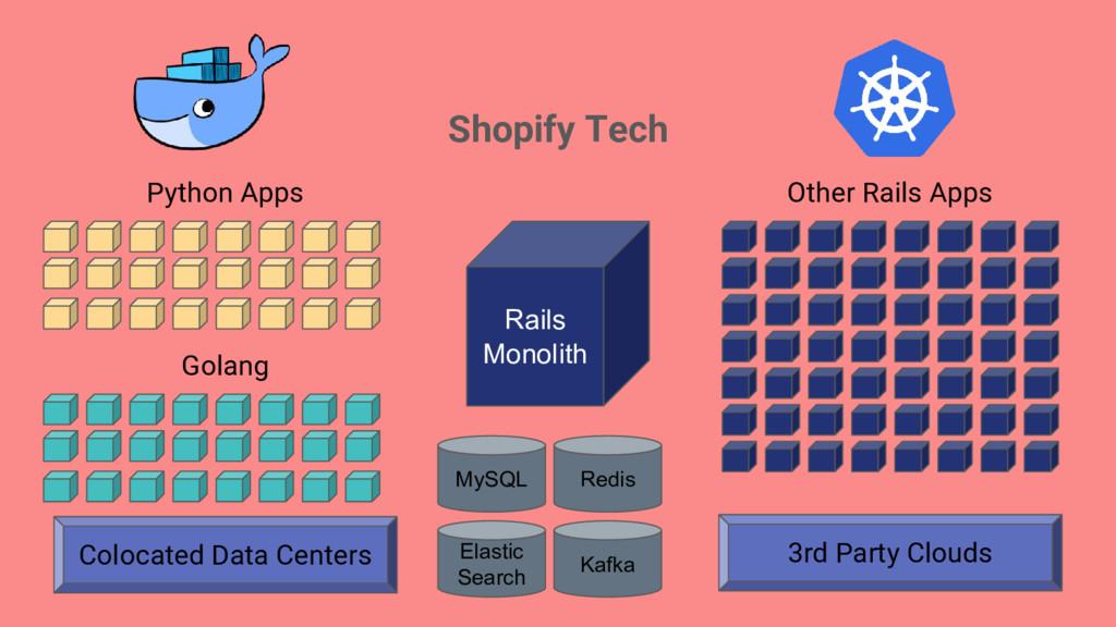 Shopify Tech Rails Monolith Other Rails Apps Py...