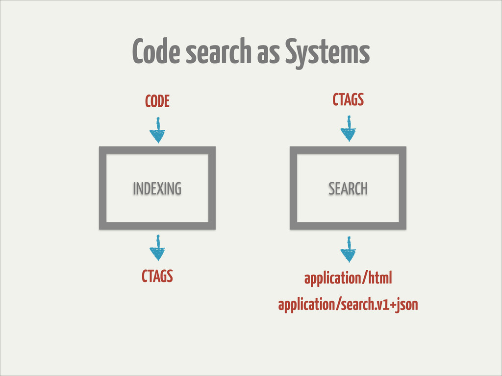 Code search as Systems INDEXING SEARCH CODE CTA...