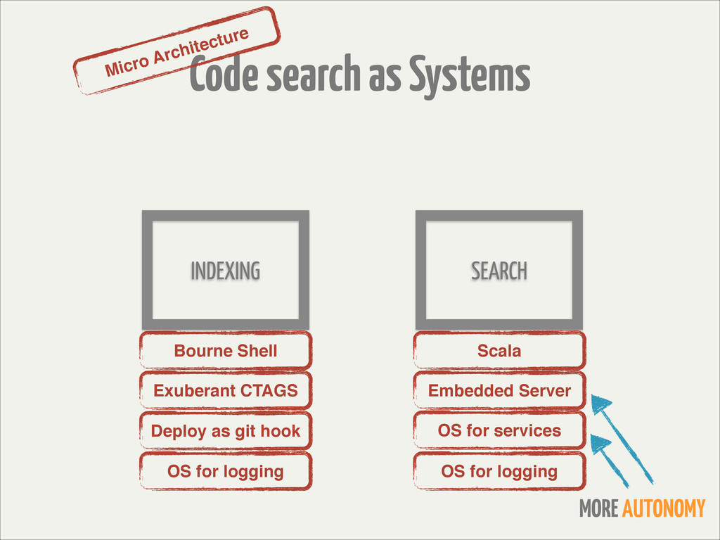 Code search as Systems INDEXING SEARCH Micro Ar...