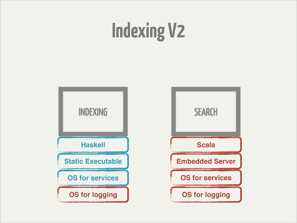 Indexing V2 INDEXING SEARCH Scala Embedded Serv...