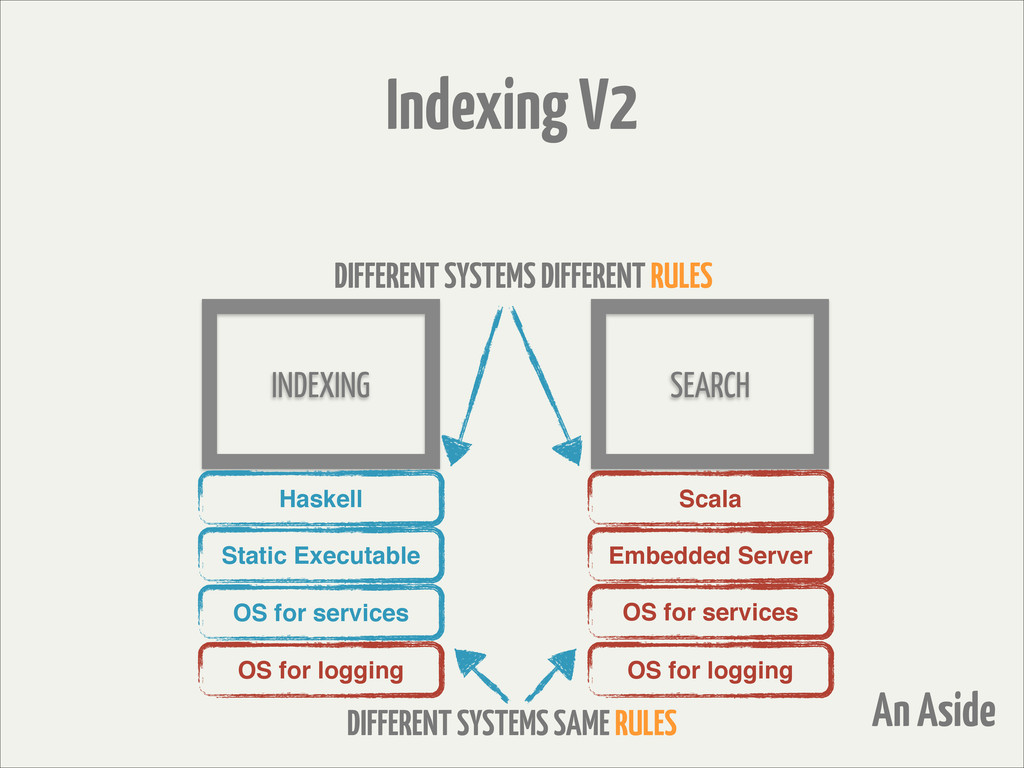 INDEXING SEARCH Scala Embedded Server OS for lo...