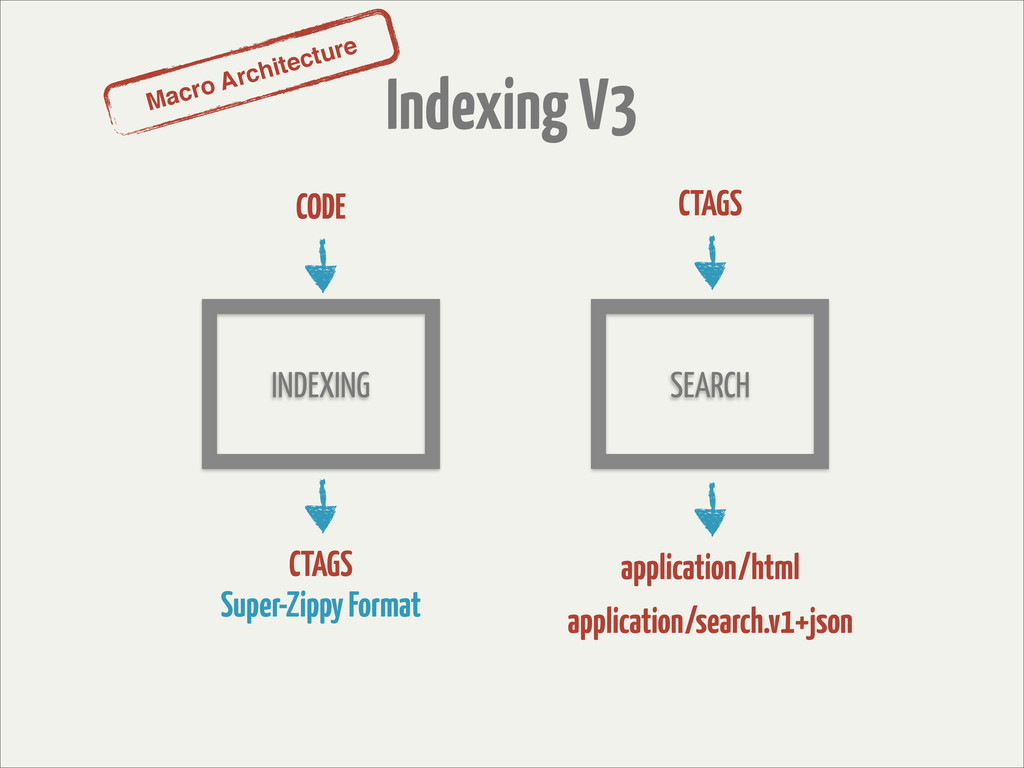 Macro Architecture Indexing V3 INDEXING SEARCH ...