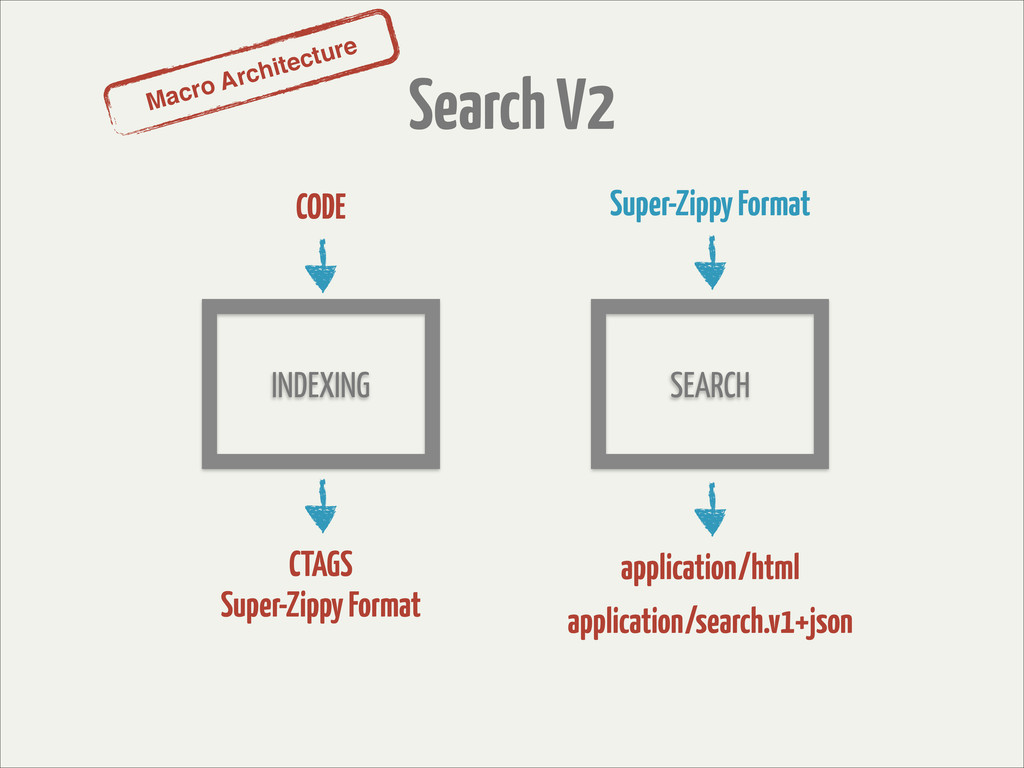 Macro Architecture Search V2 INDEXING SEARCH CO...