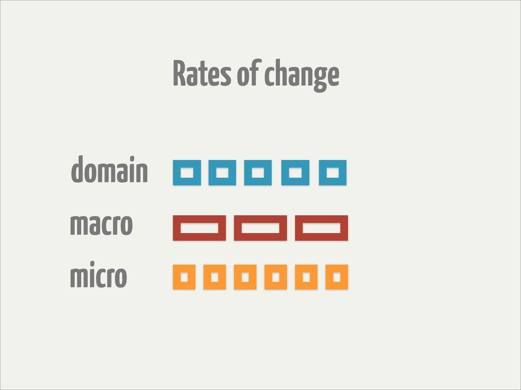 Rates of change domain macro micro