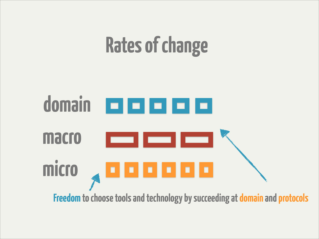 Rates of change domain macro micro Freedom to c...