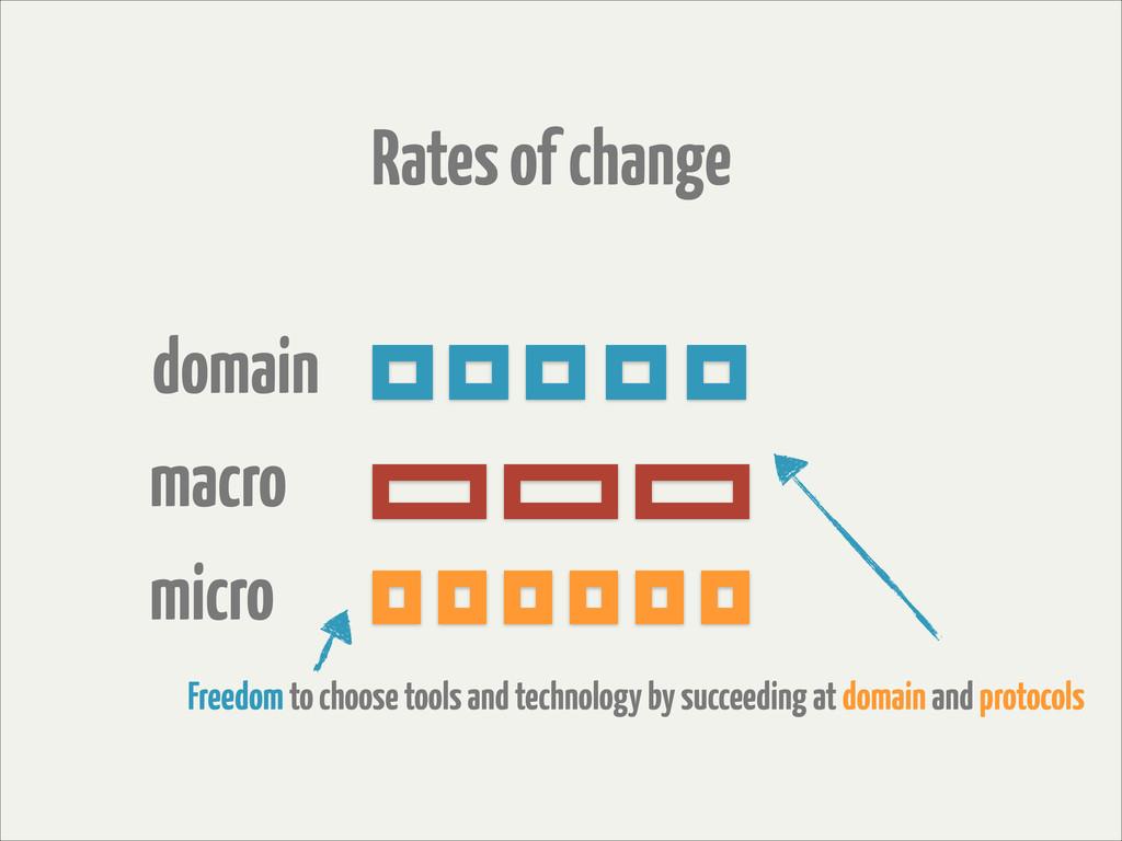 Rates of change domain macro micro Freedom to c...