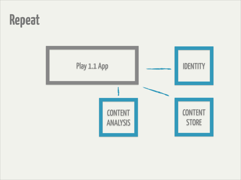 Play 1.1 App Repeat CONTENT STORE IDENTITY CONT...