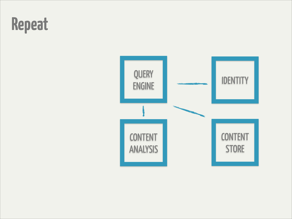Repeat CONTENT STORE IDENTITY CONTENT ANALYSIS ...