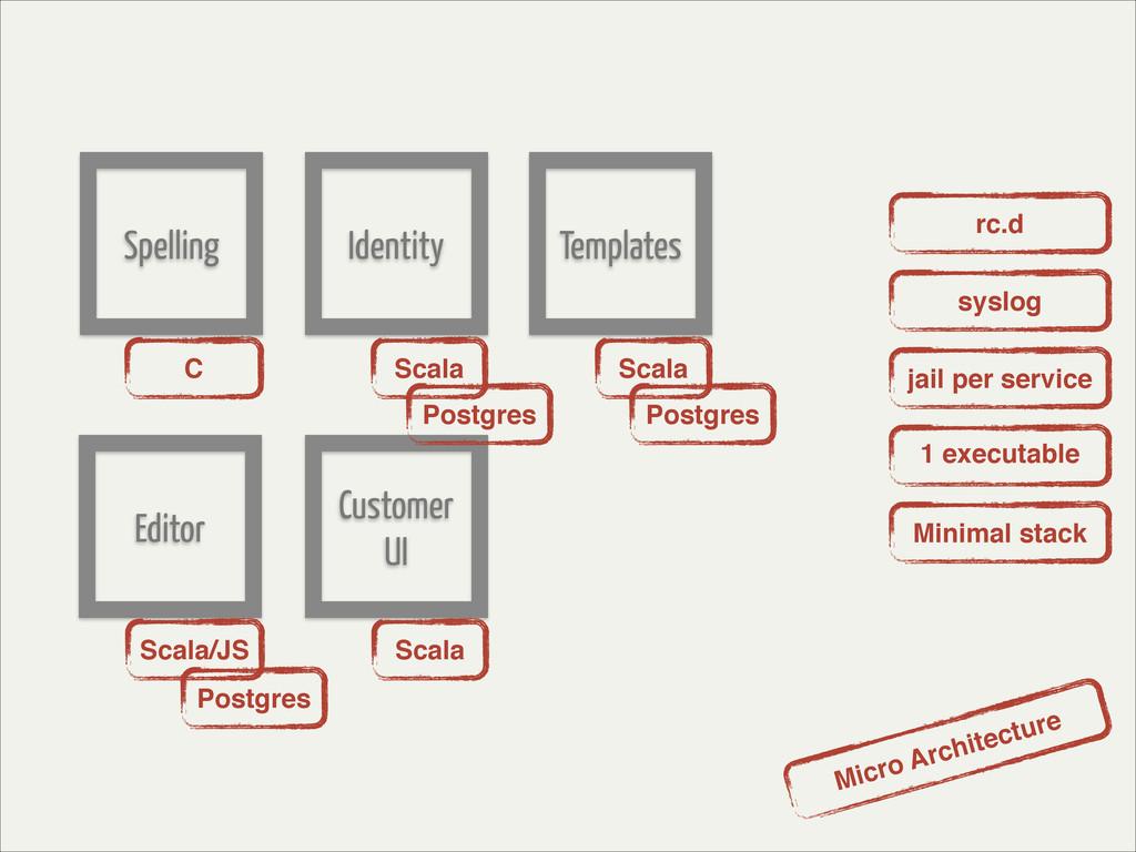 C Scala Scala Spelling Identity Templates Edito...