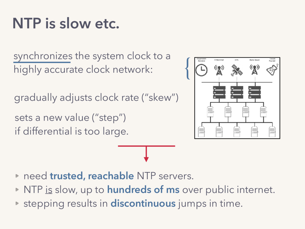 NTP is slow etc. synchronizes the system clock ...