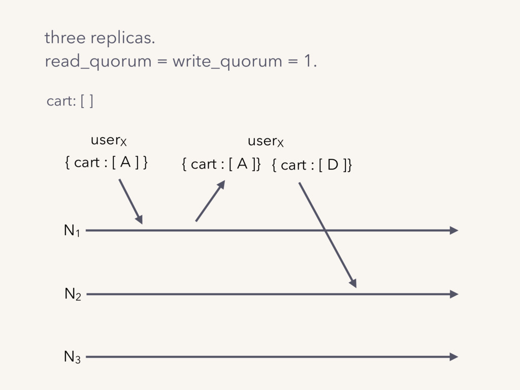 three replicas. read_quorum = write_quorum = 1....