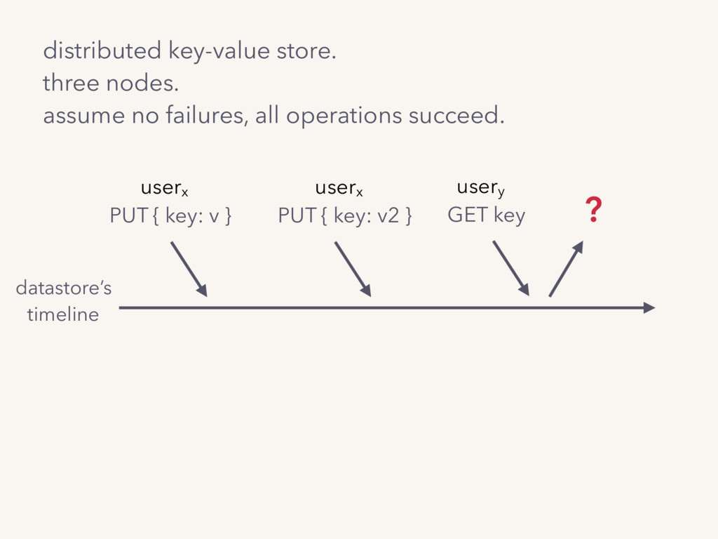 distributed key-value store.