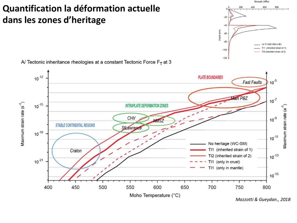 Quantification la déformation actuelle dans les...