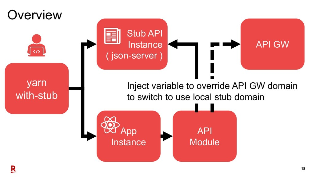 18 Stub API Instance ( json-server ) yarn with-...