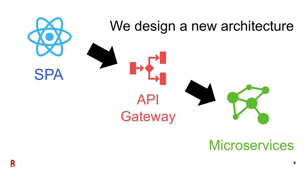 8 SPA API Gateway Microservices We design a new...