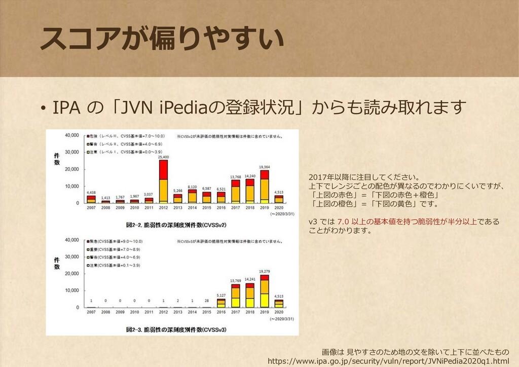 スコアが偏りやすい • IPA の「JVN iPediaの登録状況」からも読み取れます 画像は...