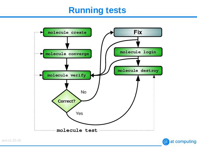 Running tests molecule create molecule converge...