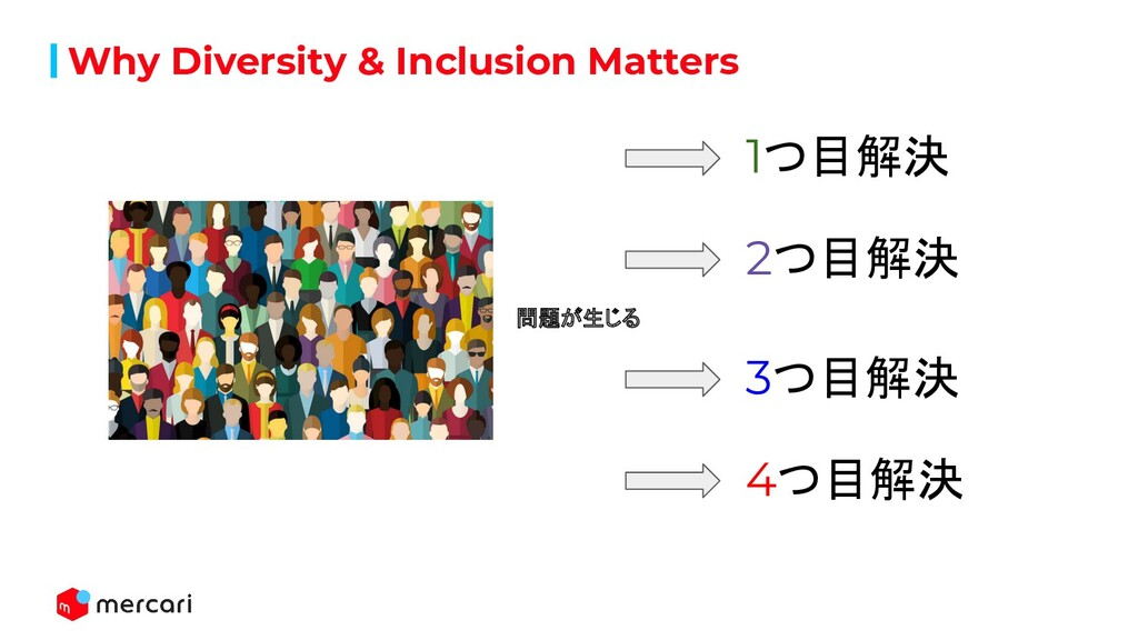 Why Diversity & Inclusion Matters 問題が生じる 1つ目解決 ...