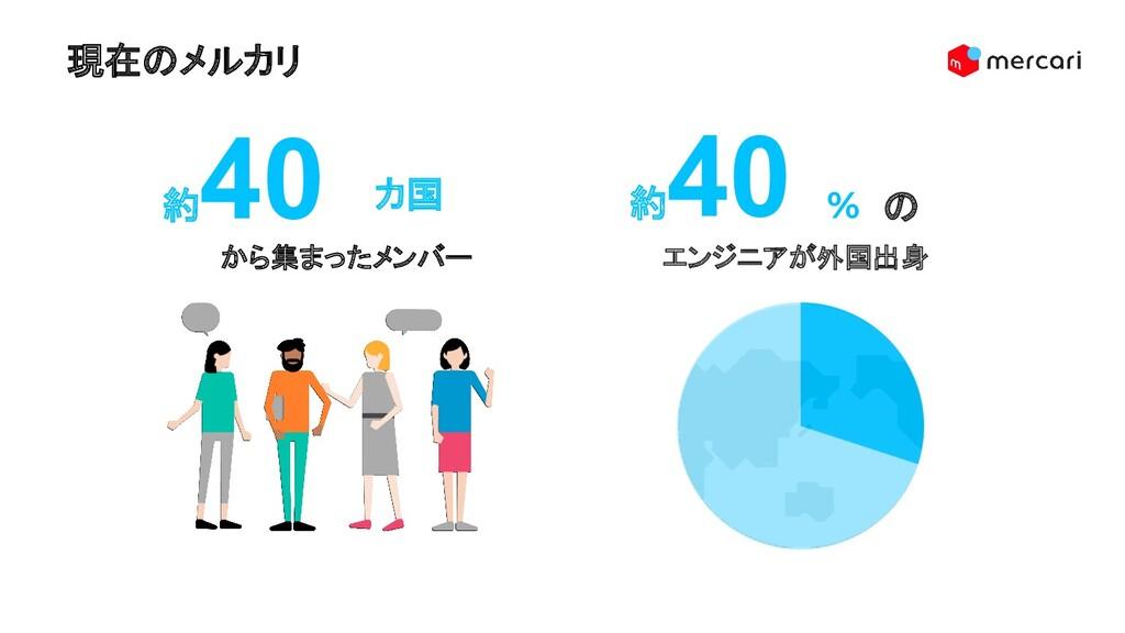 現在のメルカリ 10 約 40 エンジニアが外国出身 % の から集まったメンバー 約 40 ...