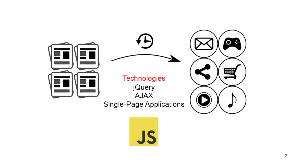 jQuery AJAX Single-Page Applications Technologi...