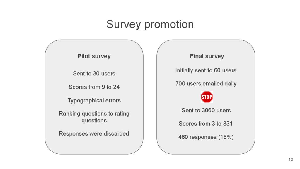Survey promotion Pilot survey Final survey Sent...