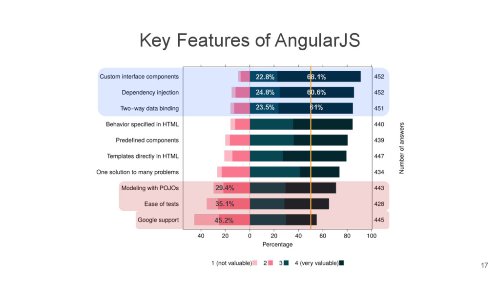 Key Features of AngularJS 35.1% 29.4% 68.1% 22....