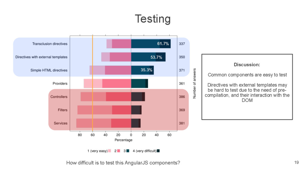 Testing How difficult is to test this AngularJS...