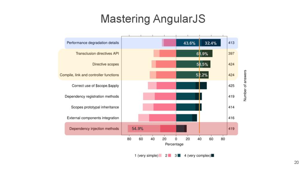 Mastering AngularJS 54.9% 32.4% 43.6% 61.9% 58....