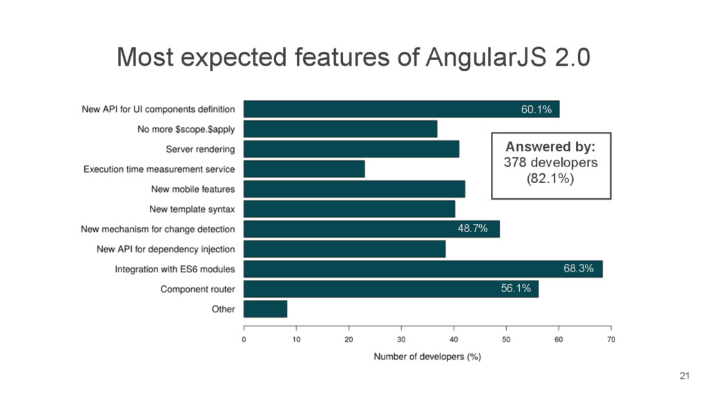 Most expected features of AngularJS 2.0 Answere...