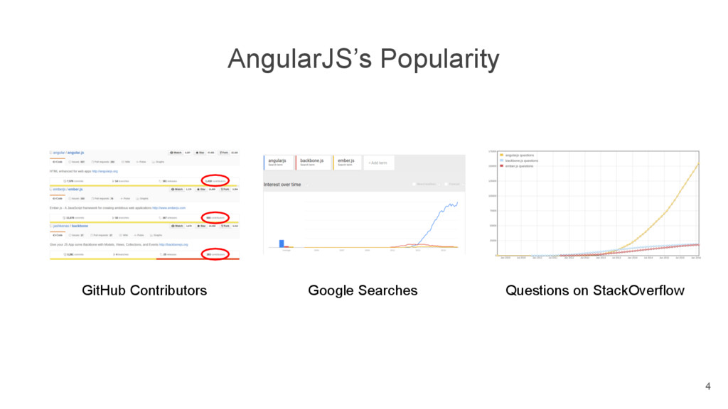 4 GitHub Contributors Google Searches AngularJS...
