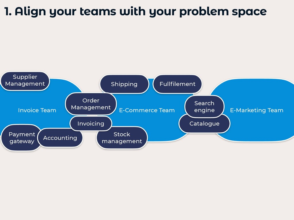1. Align your teams with your problem space   E...