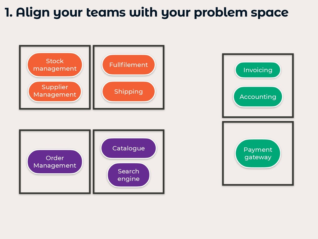 1. Align your teams with your problem space   C...
