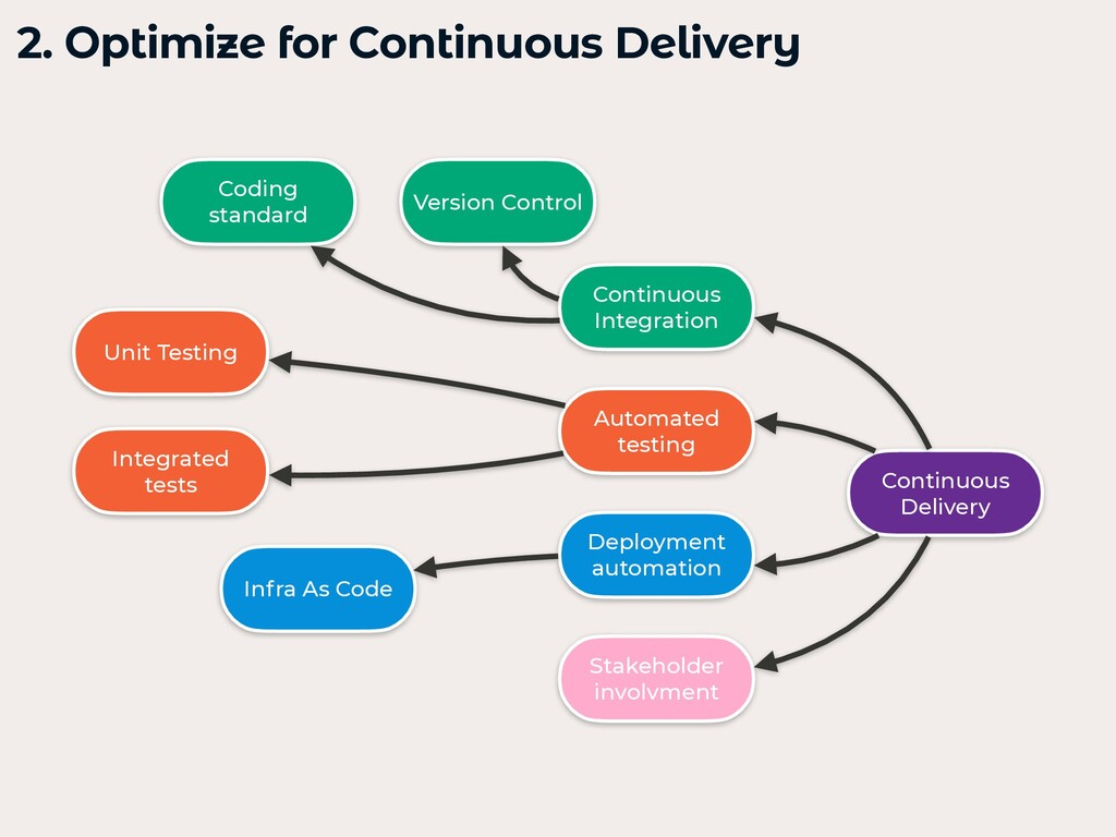 2. Optimize for Continuous Delivery   Continuou...