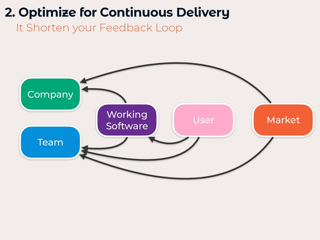 2. Optimize for Continuous Delivery   Market It...