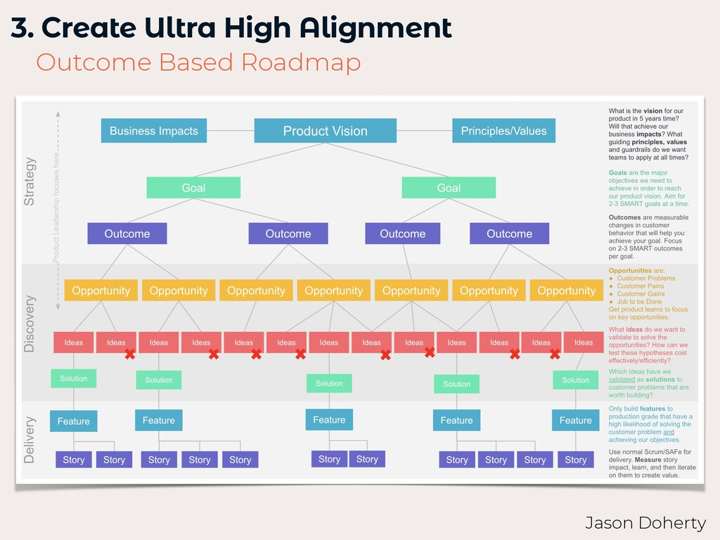 3. Create Ultra High Alignment   Outcome Based ...