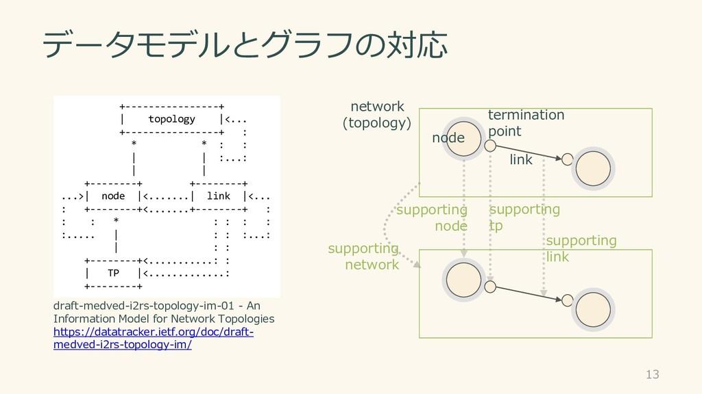 データモデルとグラフの対応 network (topology) node terminati...