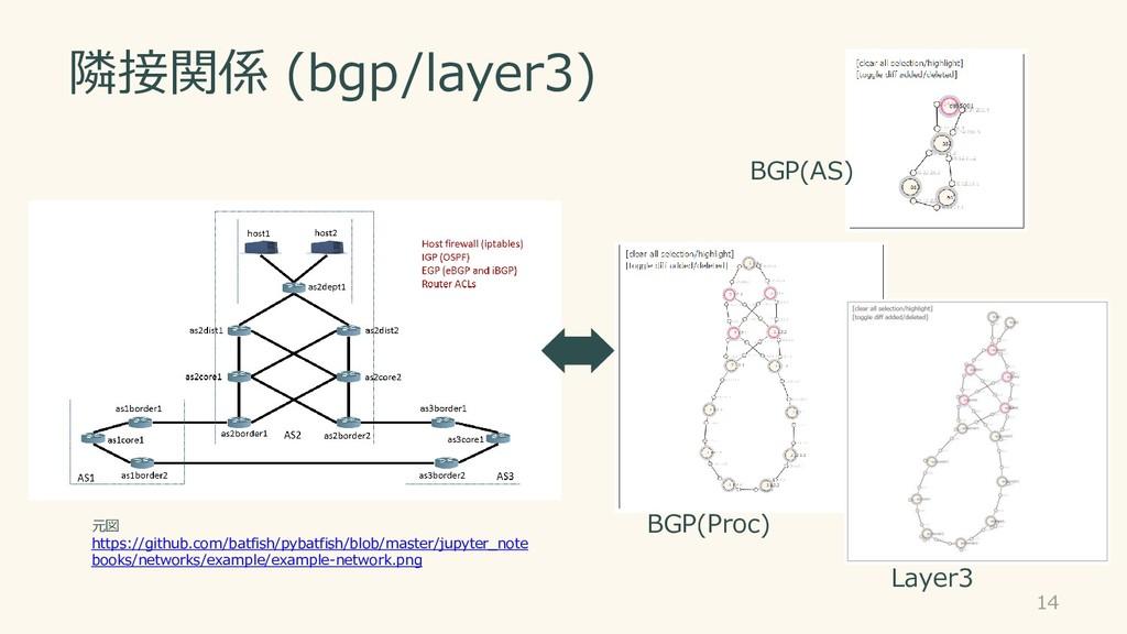 隣接関係 (bgp/layer3) 14 元図 https://github.com/batf...
