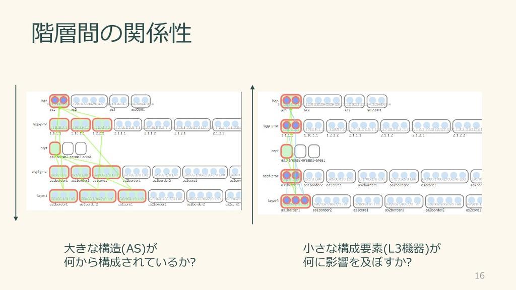 階層間の関係性 16 大きな構造(AS)が 何から構成されているか? 小さな構成要素(L3機器...