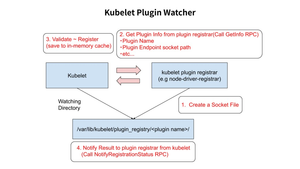 Kubelet Plugin Watcher