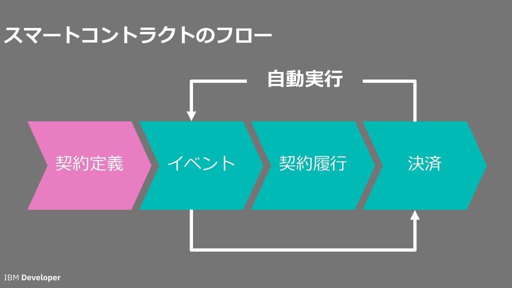 スマートコントラクトのフロー 契約定義 イベント 契約履⾏ 決済 ⾃動実⾏