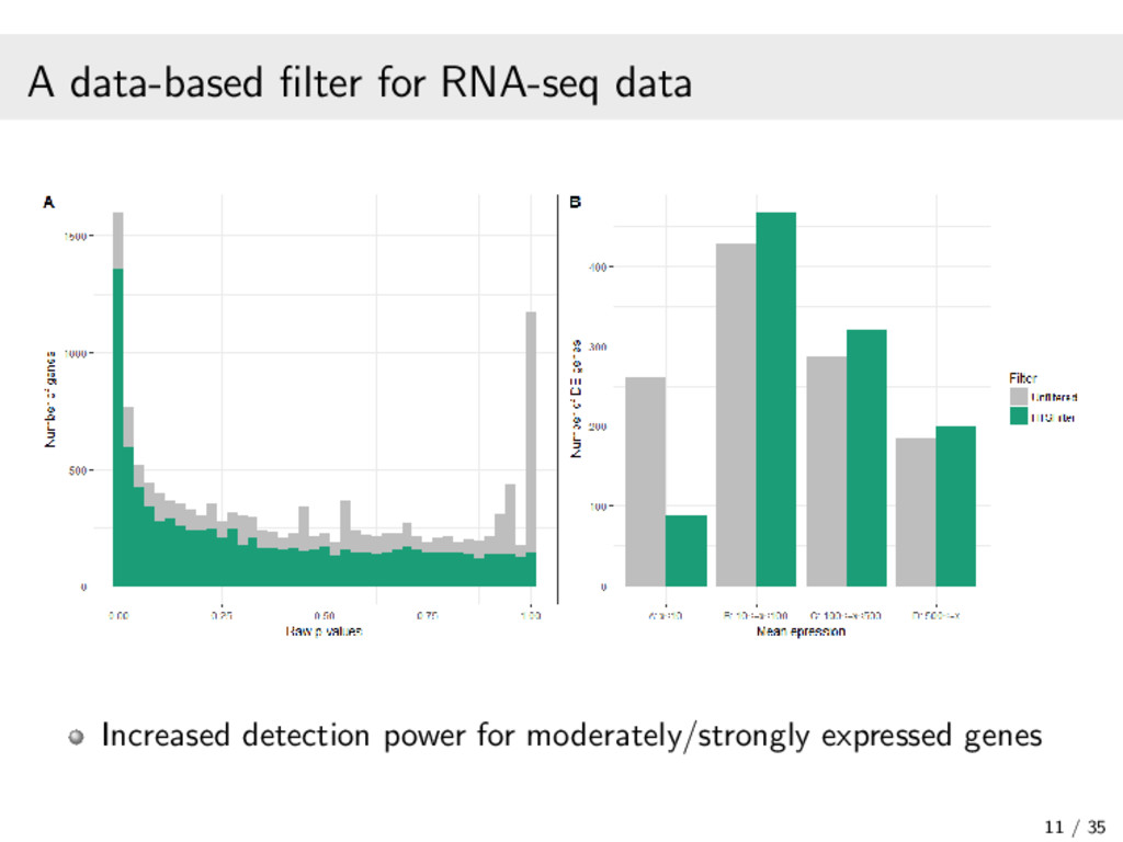 A data-based filter for RNA-seq data Increased d...