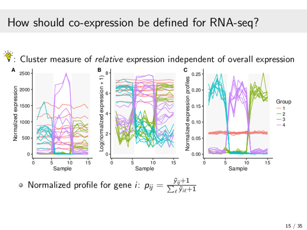 How should co-expression be defined for RNA-seq?...