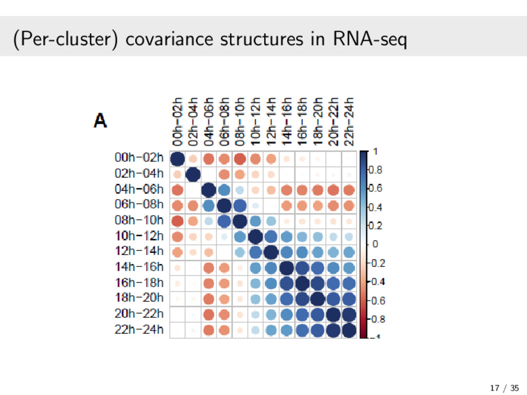 (Per-cluster) covariance structures in RNA-seq ...