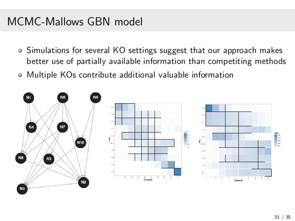 MCMC-Mallows GBN model Simulations for several ...