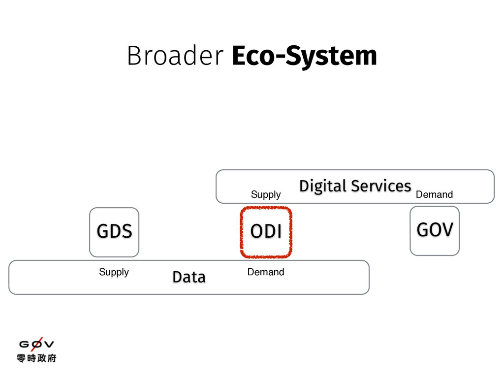 Data GDS ODI Supply Demand Digital Services GOV...