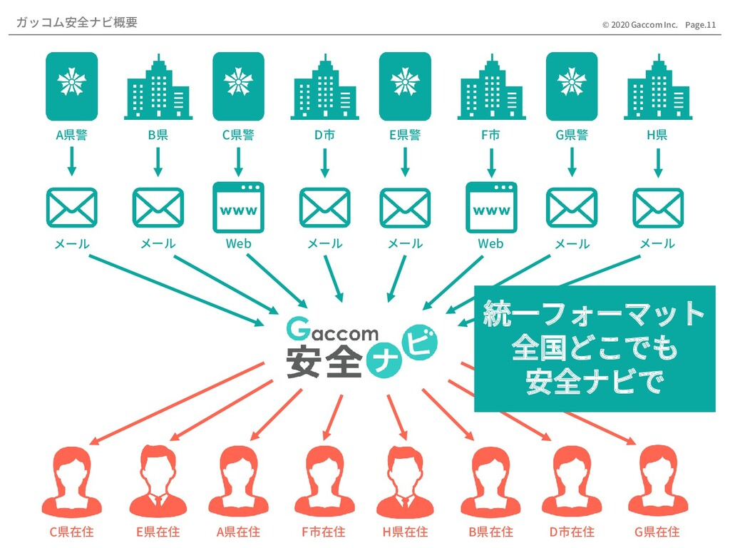 Page.11 © 2020 Gaccom Inc. ガッコム安全ナビ概要 メール メール メ...