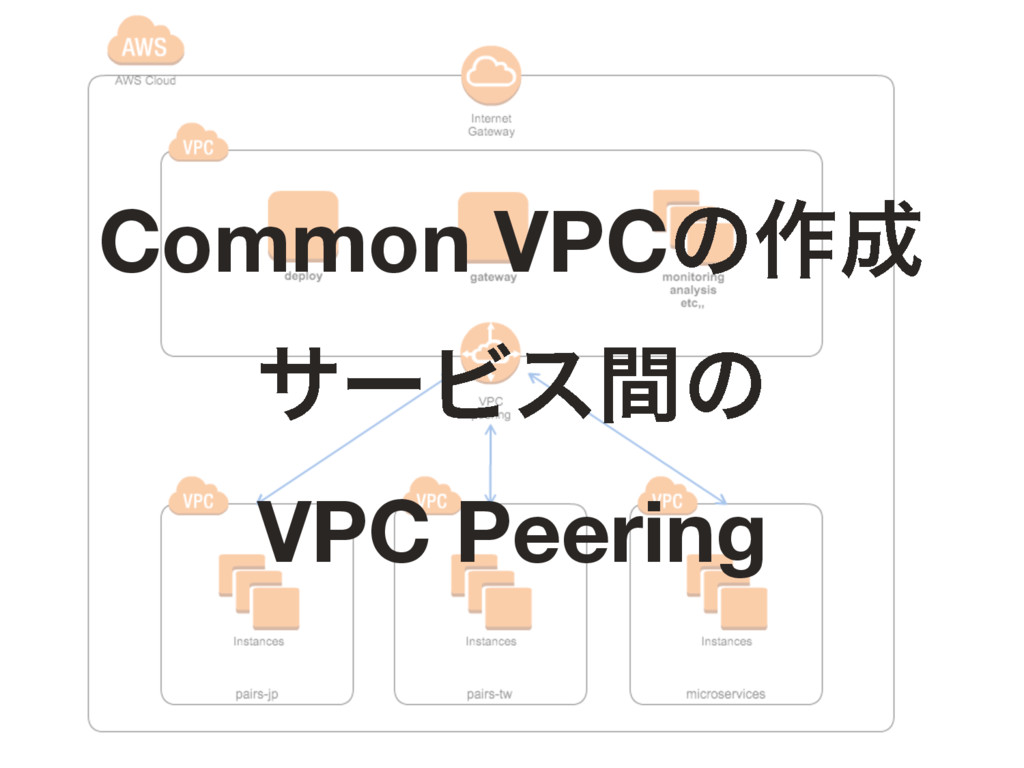Common VPCͷ࡞ αʔϏεؒͷ VPC Peering