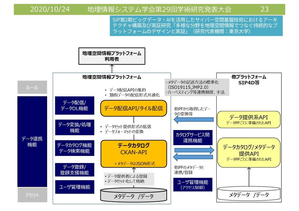2020/10/24 地理情報システム学会第29回学術研究発表⼤会 23 SIP 2 AI