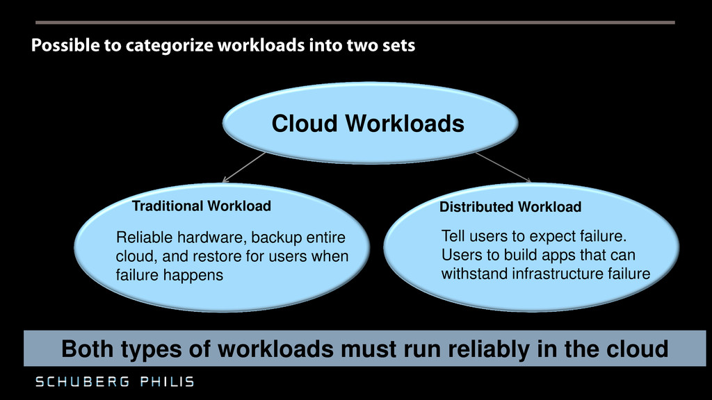 Cloud Workloads Traditional Workload Reliable h...